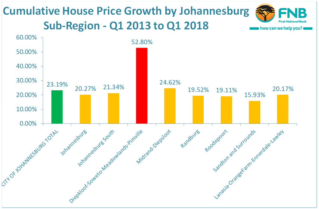 Soweto residential property prices doubled in value over five years while the rest of the Greater Johannesburg grew by less. (Graph: FNB)
