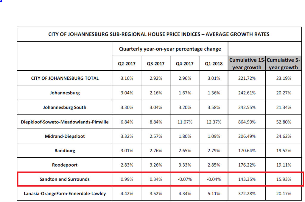 Sandton and surrounding areas showing low zero and below zero house price growth among neighbouring regions in Greater Johannesburg. (Table: FNB)